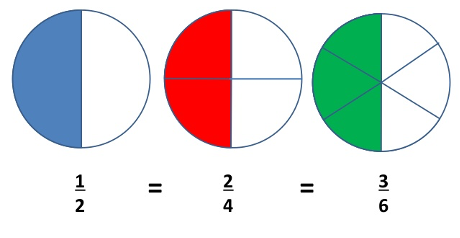 three different fractions with the same relative size